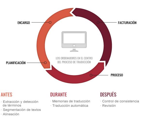 Tecnología - Agencia de traducción UEM
